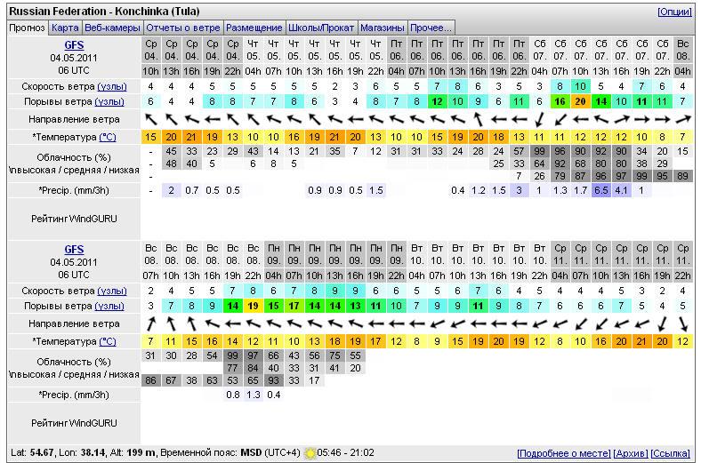 Погода на Windguru